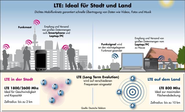 LTE-Speed in der Stadt und auf dem Land